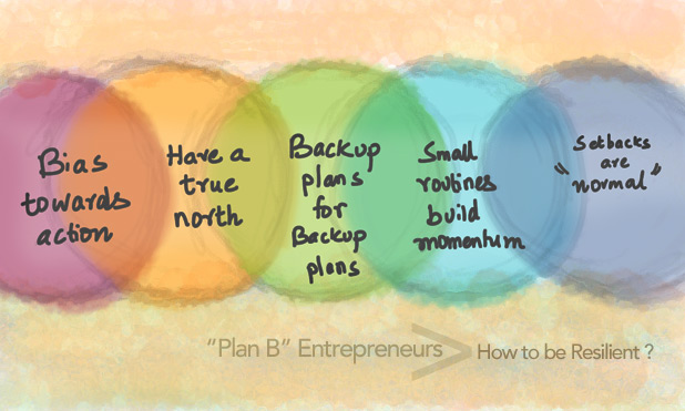Plan B Entrepreneurs-MarketExpress-in