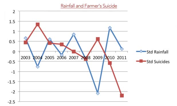 Rainfall Farmers Suicide MarketExpress-in