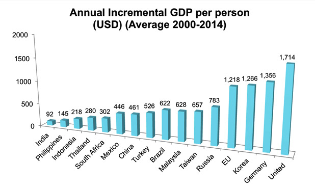 annual increment GDP-MarketExpress-in