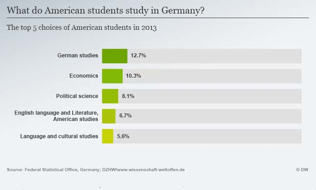 american-students-do-marketexpress-in