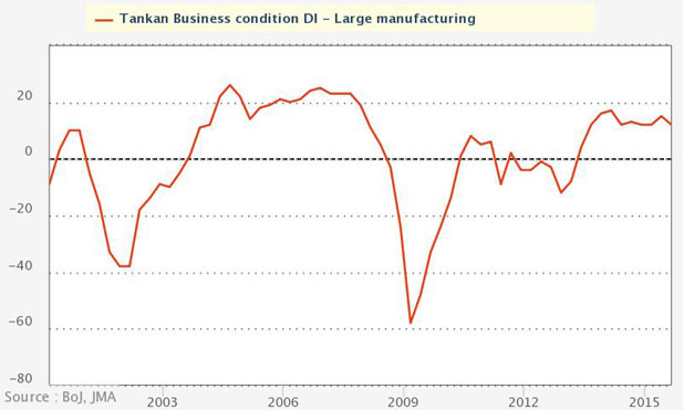 Japanese-business-condition-large-manufacturing-marketexpress-in