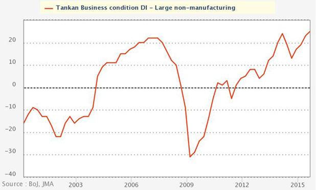 Japanese-business-condition-non-manufacturing-marketexpress-in