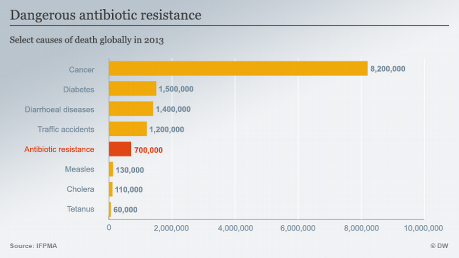 dangers-antibiotic-chart-marketexpress-in