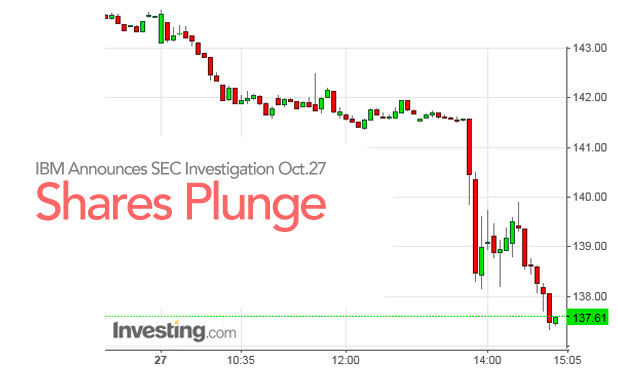 ibm-shares-plunges-marketexpress-in