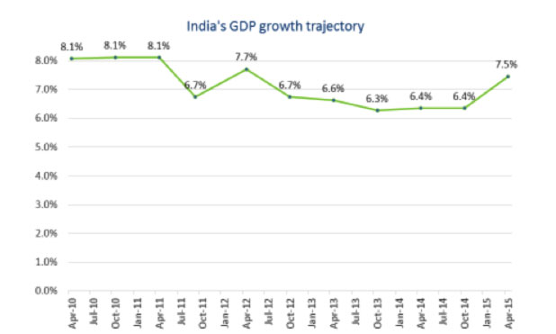 india-growth-robust-marketexpress-in