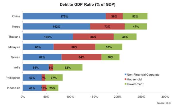 emerging-markets-debt-gdp-marketexpress-in