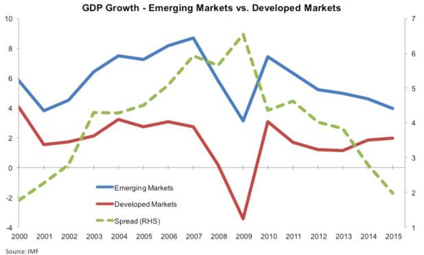 emerging-markets-developed-markets-gdp-marketexpress-in