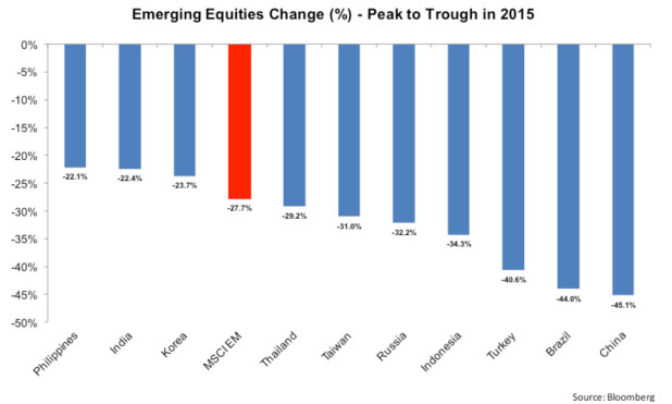 emerging-markets-equities-change-marketexpress-in