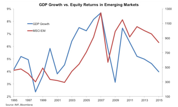 emerging-markets-gdp-equity-growth-marketexpress-in