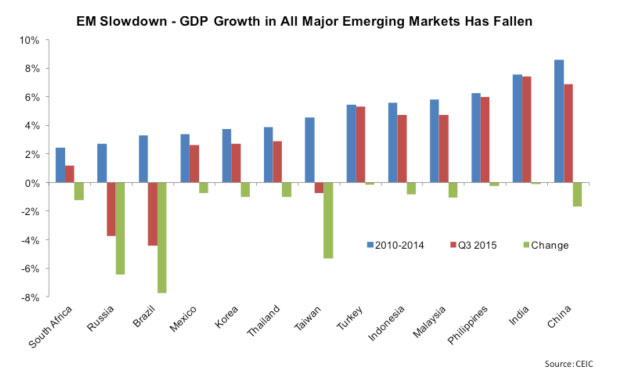 emerging-markets-gdp-slow-down-marketexpress-in