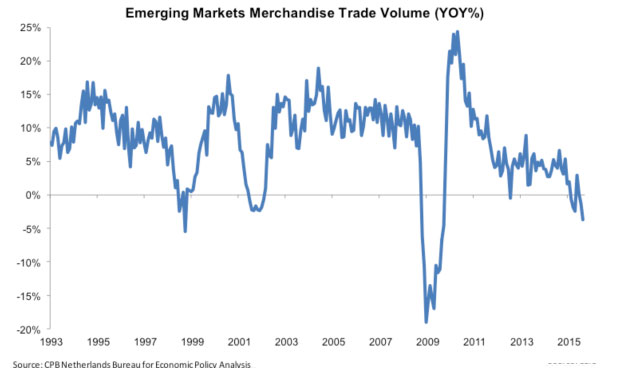 emerging-markets-merchandise-trade-marketexpress-in