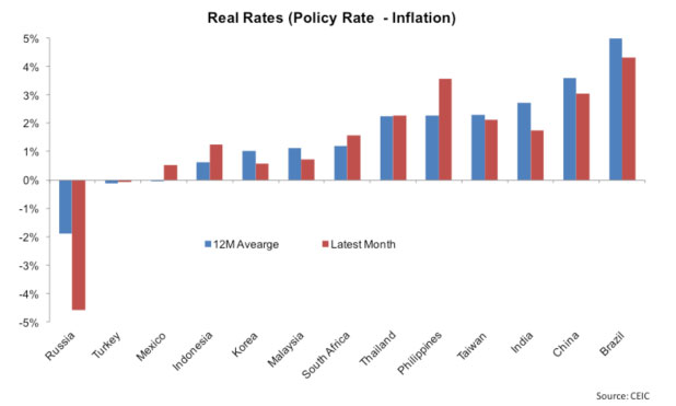 emerging-markets-real-rates-marketexpress-in