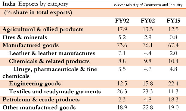 india-exports-by-category-marketexpress-in