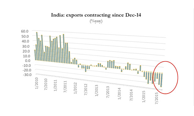 india-exports-decline-marketexpress-in