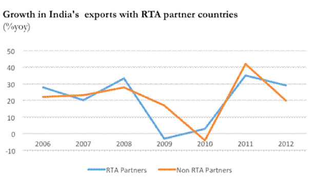 india-exports-growth-marketexpress-in