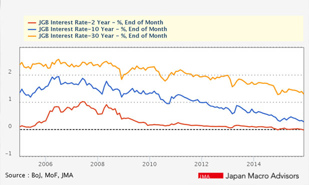 boj-negative-rate-inflation-interest-rate-marketexpress-in