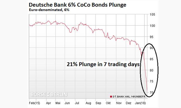 Germany-Deutsche-Bank-CoCo-bonds-marketexpress-in