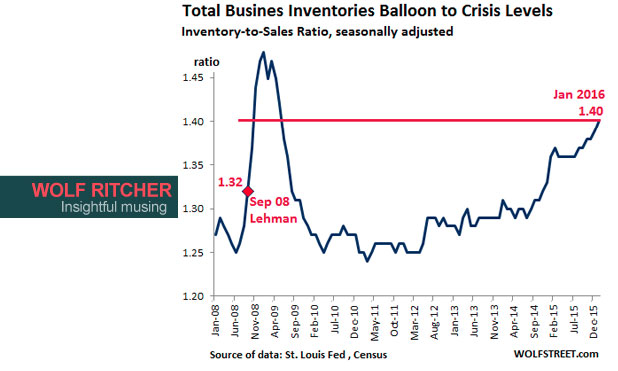 US-Inventory-Sales-ratio-2008-2016-marketexpress-in