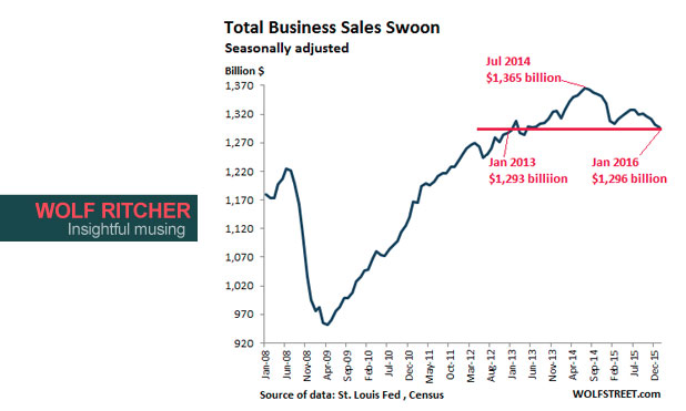 US-total-business-sales-2008_2016-marketexpress-in