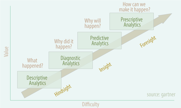 predictive-analytics-gartner-marketexpress-in