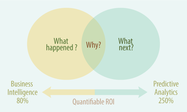 predictive-analytics-marketexpress-in