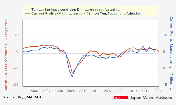 Japanese-companies-Business-conditions-large-manufacturing-marketexpress-in-