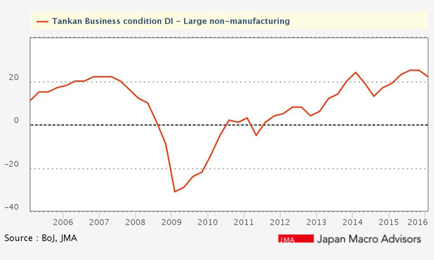 Japanese-companies-Business-conditions-non-large-manufacturing-marketexpress-in-