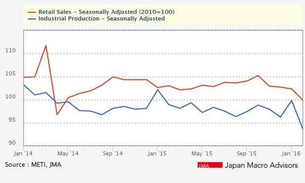 Japan-retail-sales-marketexpress-in-