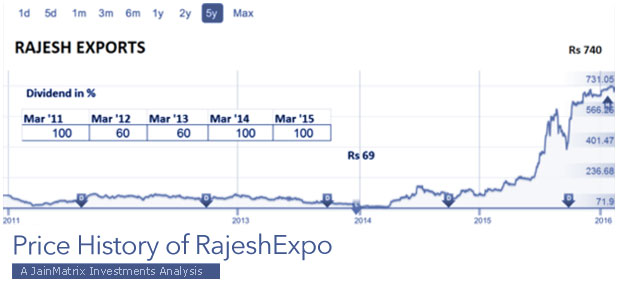 rajesh-expo-price-history-marketexpress-in