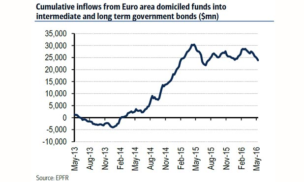NIRP-europe-foreign-bond-flow