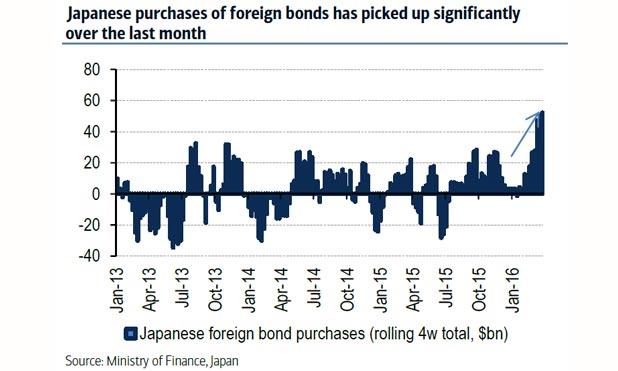 NIRP-japan-foreign-bond-flow-