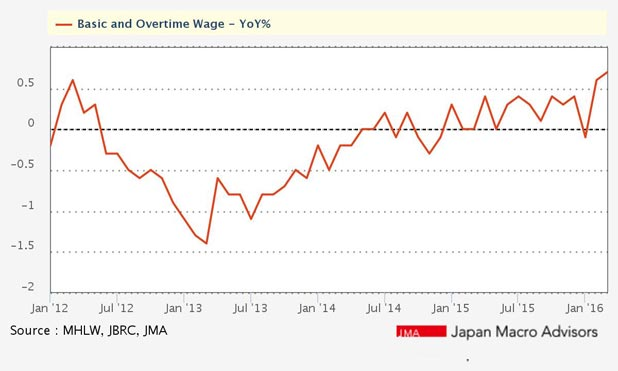 abenomics-japan-basic-overtime-wage-makretepxress-in