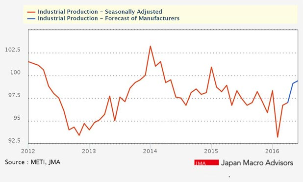 abenomics-japan-industrial-production-makretepxress-in
