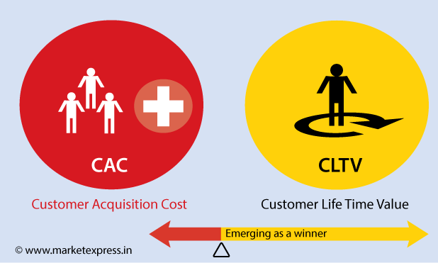 "life time value of customer ""in marketing, customer lifetime value (clv or often cltv), lifetime customer value (lcv), or lifetime value (ltv) is a prediction of the net profit attributed to the entire future relationship with a customer""."