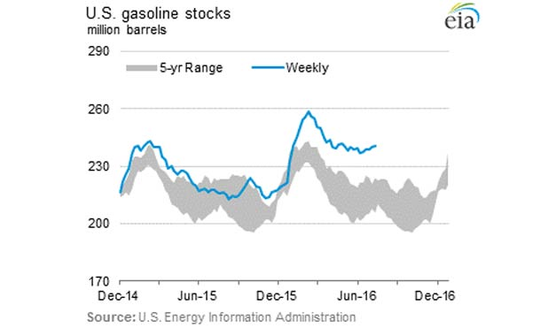 us-oil-gasoline-stocks-marketexpress-in
