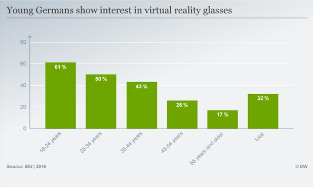 Virtual-reality-chart-marketexpress-in