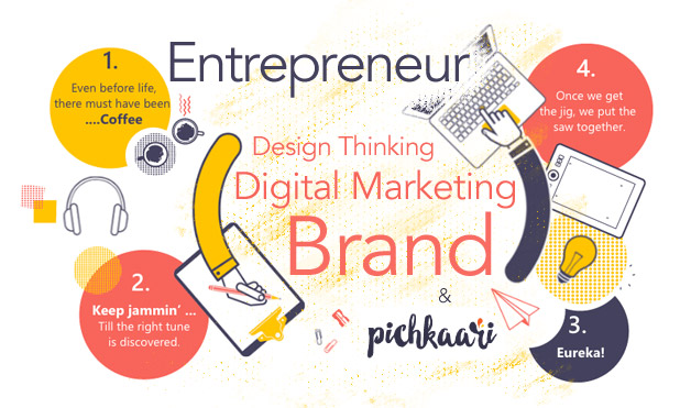 design-thinking-digitial-marketing-entrepreneur-marketexpress-in