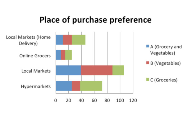 Indian retail buying groceries local or online grocery for Most discounted online shopping