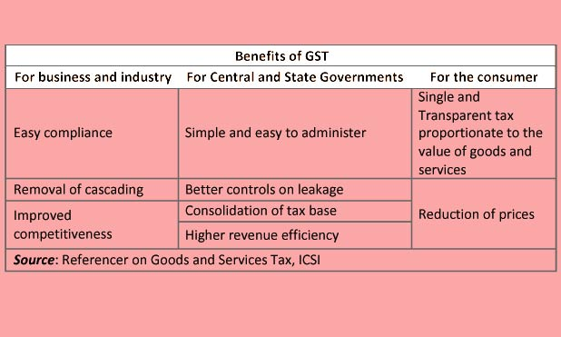 gst-benefits-marketexpress-in