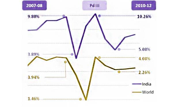 indian-growth-rate-annual-growth-rate-2010-12-marketexpress-in