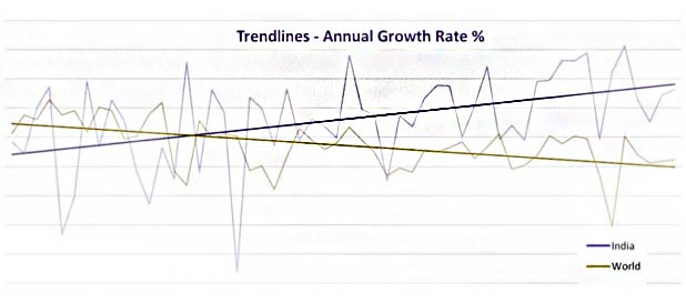 indian-growth-rate-annual-growth-rate-trendlines-marketexpress-in