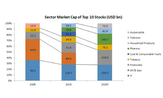 nifty-top-10-sector-shifts-us-billion-dollars-marketexpress-in