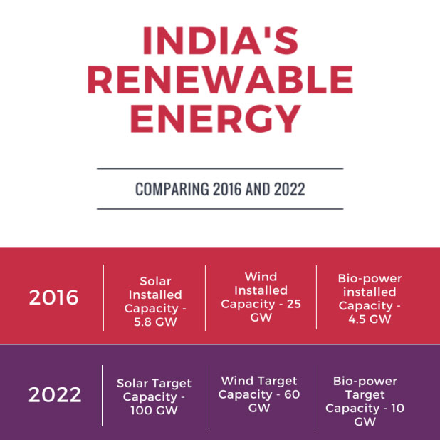 renewable-energy-in-india-comparsion-marketexpress-in