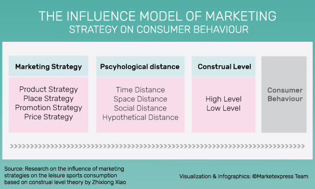 construal-level-theory-marketing-marketexpress-in