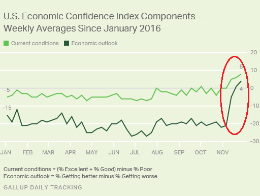 us-gallup-economic-confidence-currentoutlook-marketexpress-in