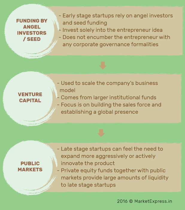 funding-sources-startups-marketexpress-in