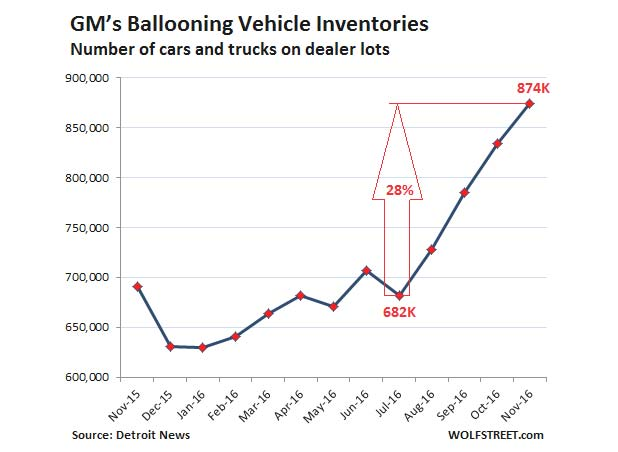 gm-ballooning-inventories-marketexpress-in