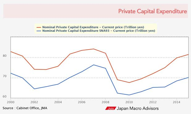 japan-difference-capital-expenditure-marketexpress-in