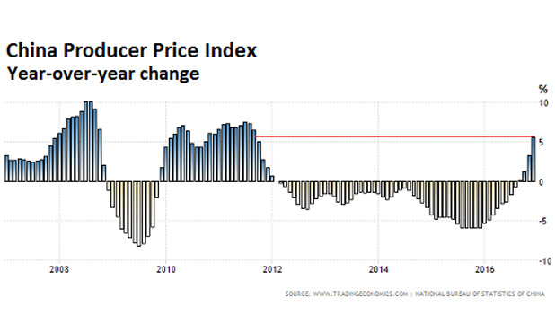 china-producer-index-marketexpress-in