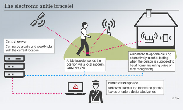 electronic-ankle-bracelets-marketexpress-in